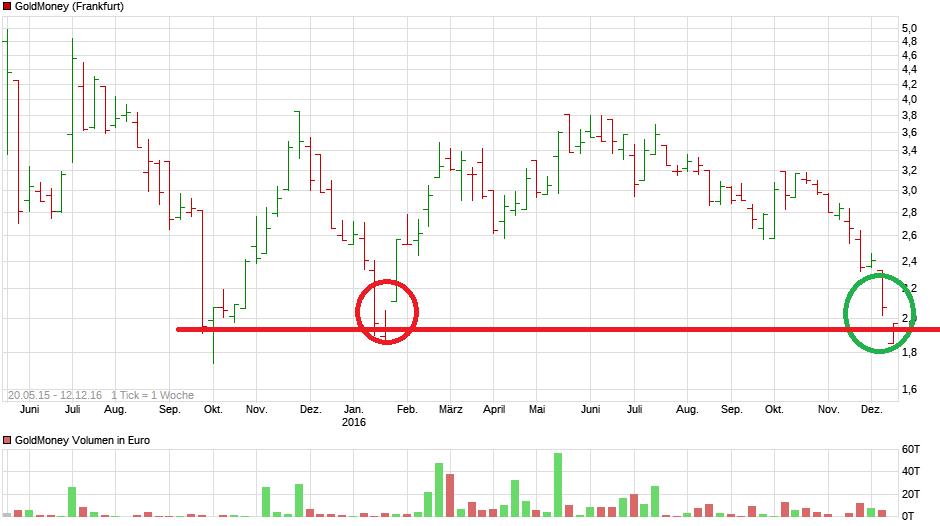 chart_all_goldmoney.png