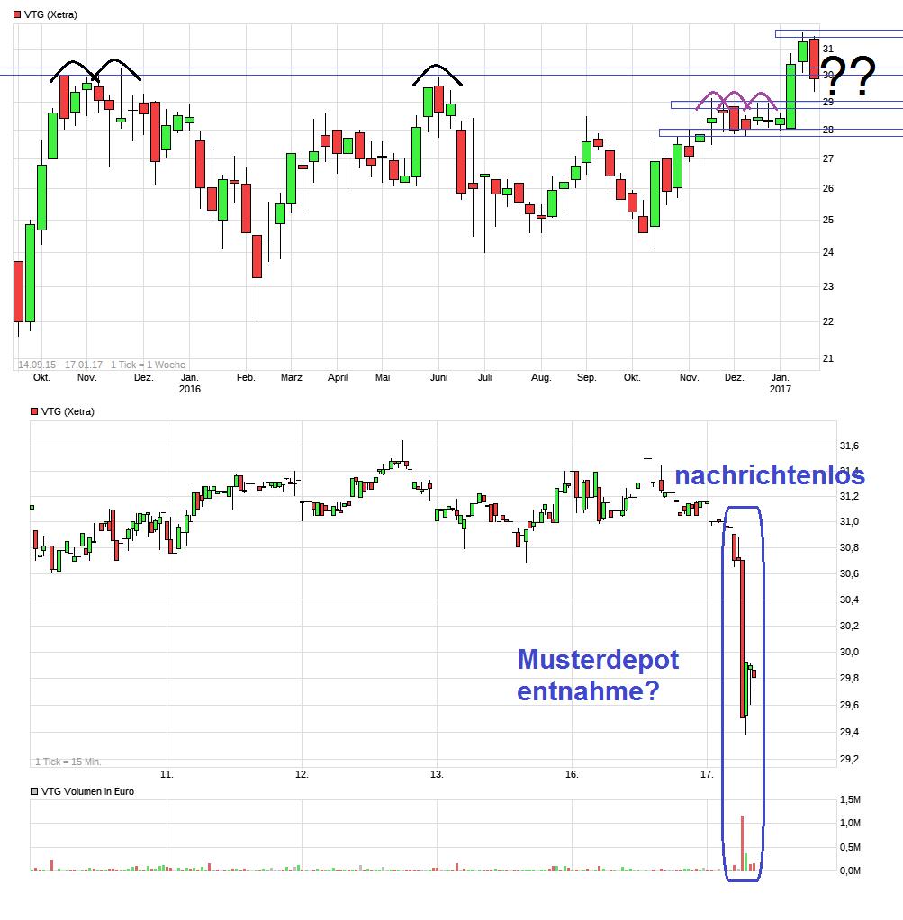 chart_free_vtg.png