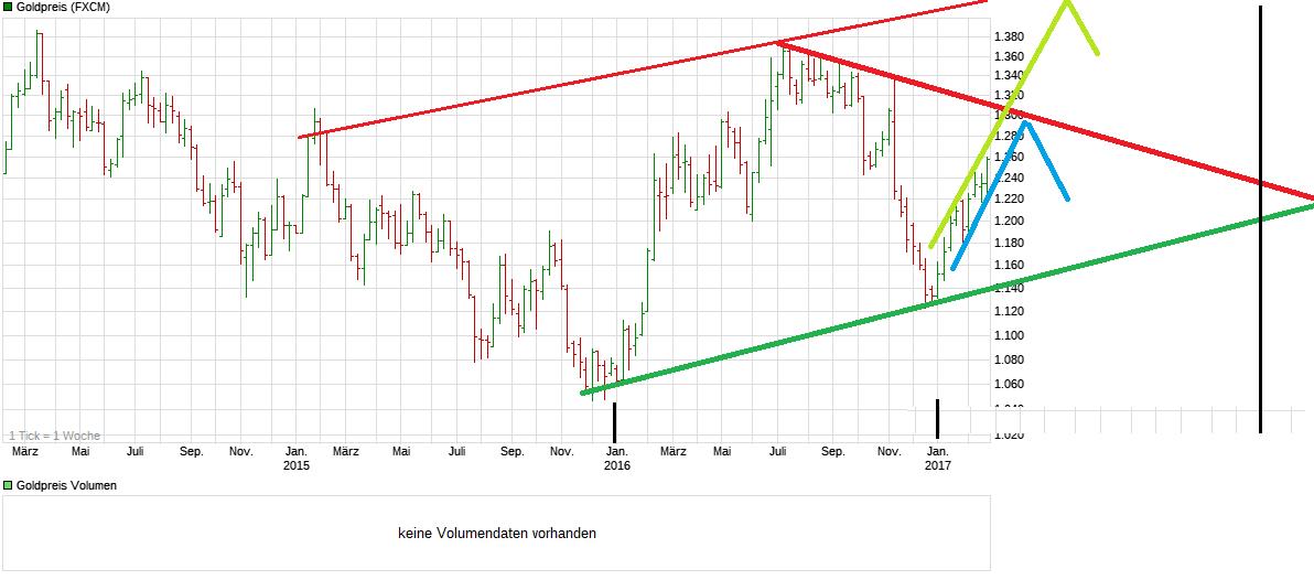 chart_3years_goldpreis.png