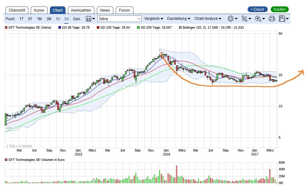 gft_technologies_chart.jpg
