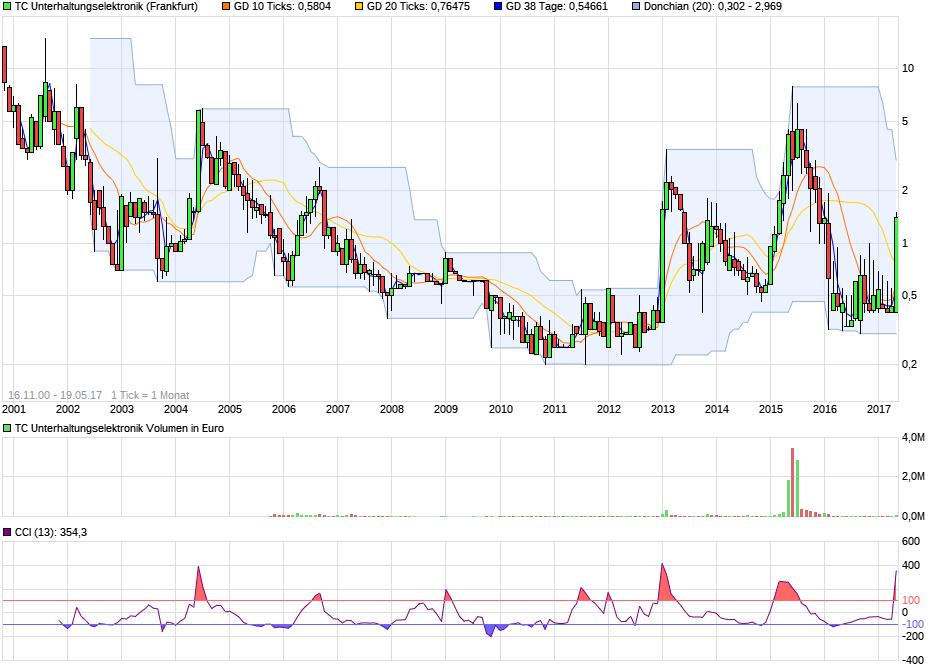 chart_all_tcunterhaltungselektronik.png