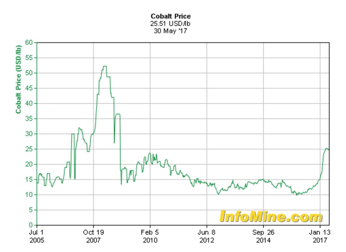 cobalt-2005.png
