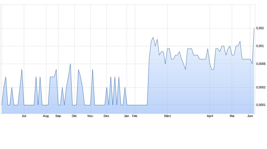 chart_year_beyondcommerceinc.png