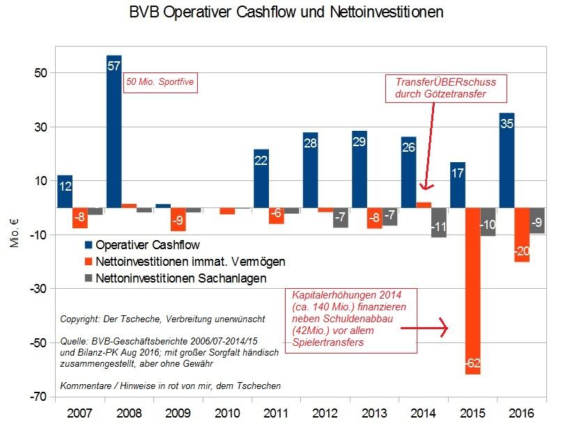 bvb_entwicklung_operativer_cashflow_und_netto....jpg
