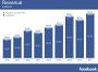 Facebook-Zahlen: Größer, Höher, Weiter!