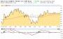 GESCO: Gelingt nach den Halbjahreszahlen der Kurs-Ausbruch nach oben?   Die Börsenblogger