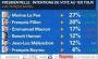 Selling Of French Bonds Accelerates As Le Pen Extends Lead, Macron Tumbles In Latest Poll | Zero Hedge